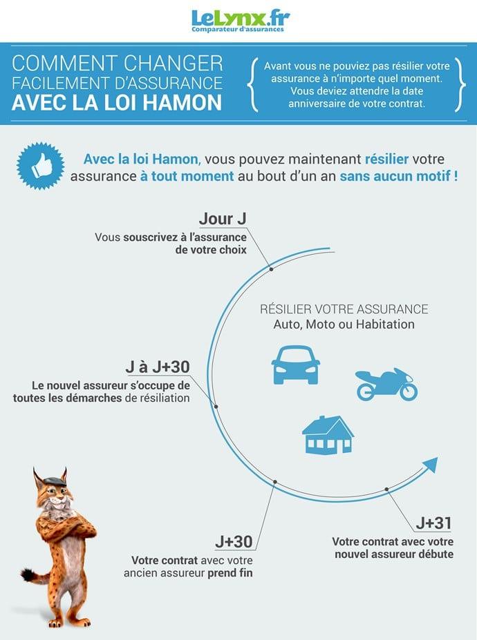 Loi Hamon assurance : efficace sur toutes les assurances